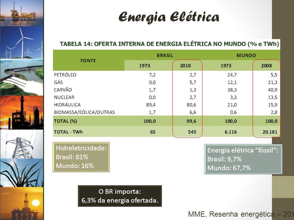 Energia Elétrica Hidreletricidade: Brasil: 81% Mundo: 16% Energia elétrica fóssil: Brasil: 9,7% Mundo: 67,7% O BR importa: 6,3% da energia ofertada. M