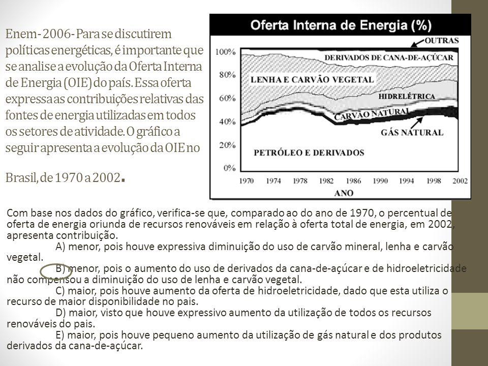 Enem- 2006- Para se discutirem políticas energéticas, é importante que se analise a evolução da Oferta Interna de Energia (OIE) do país. Essa oferta e