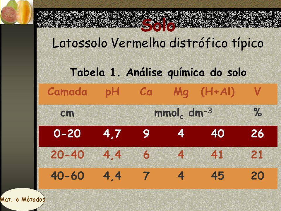 Solo Latossolo Vermelho distrófico típico Tabela 1. Análise química do solo CamadapHCaMg(H+Al)V cmmmol c dm -3 % 0-204,7944026 20-404,4644121 40-604,4