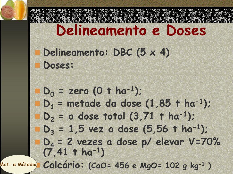 Delineamento e Doses Delineamento: DBC (5 x 4) Doses: D 0 = zero (0 t ha -1 ); D 1 = metade da dose (1,85 t ha -1 ); D 2 = a dose total (3,71 t ha -1