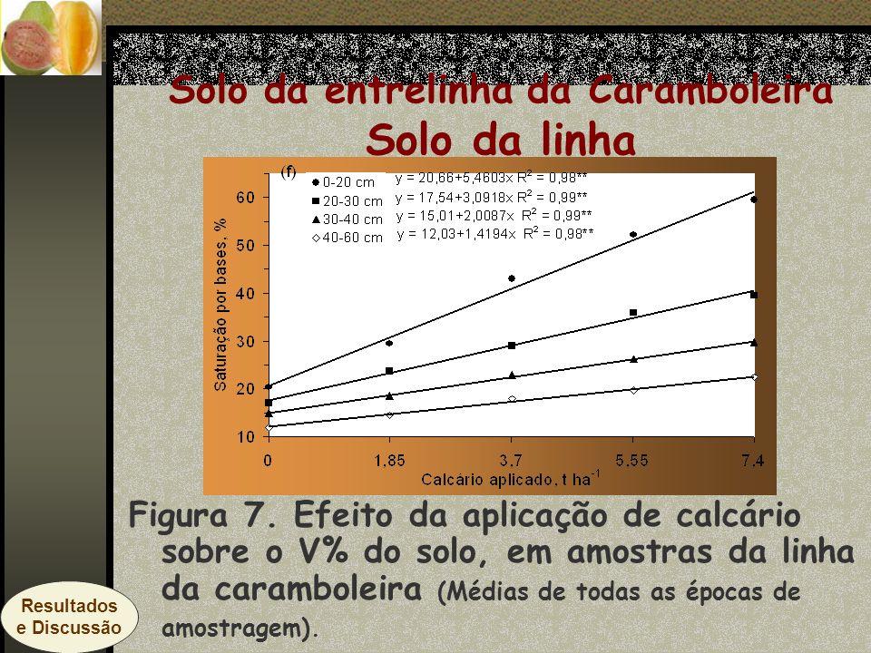 Solo da entrelinha da Caramboleira Solo da linha Figura 7. Efeito da aplicação de calcário sobre o V% do solo, em amostras da linha da caramboleira (M
