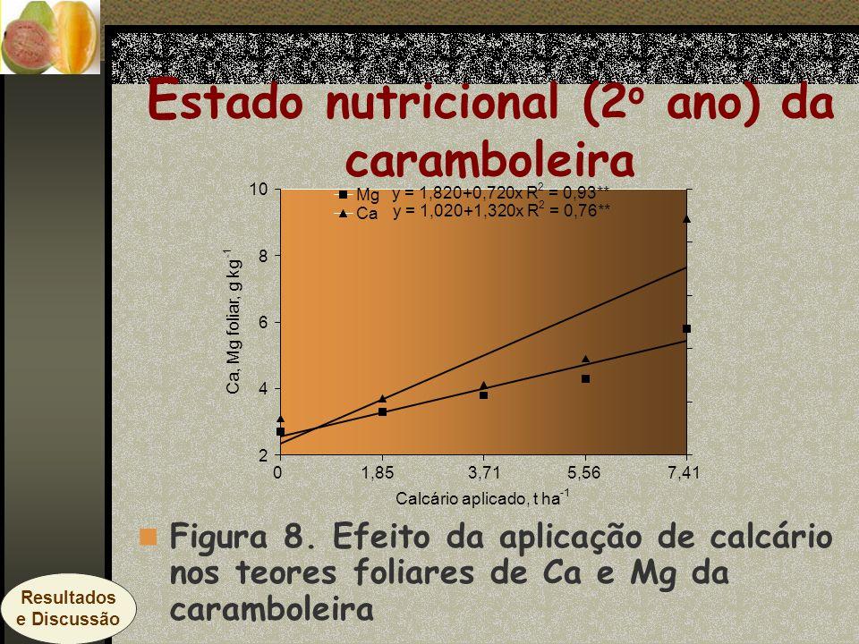 E stado nutricional (2 o ano) da caramboleira Figura 8. Efeito da aplicação de calcário nos teores foliares de Ca e Mg da caramboleira y = 1,020+1,320