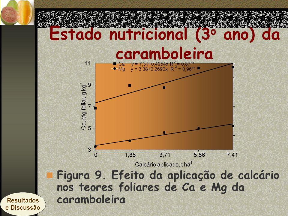 E stado nutricional (3 o ano) da caramboleira Figura 9. Efeito da aplicação de calcário nos teores foliares de Ca e Mg da caramboleira y = 7,31+0,4954