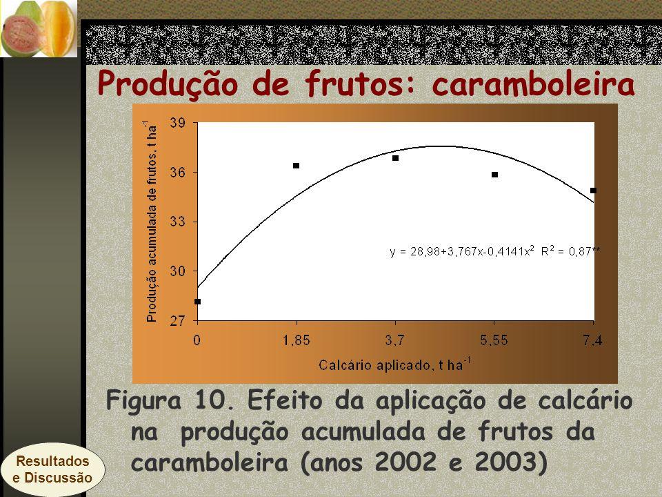 Figura 10. Efeito da aplicação de calcário na produção acumulada de frutos da caramboleira (anos 2002 e 2003) Produção de frutos: caramboleira Resulta