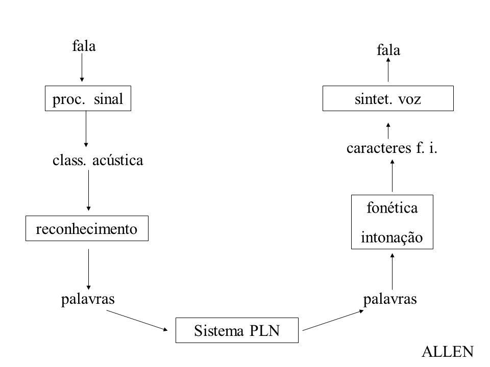 palavras proc. sinal reconhecimento fala class. acústica Sistema PLN fonética intonação palavras caracteres f. i. sintet. voz fala ALLEN