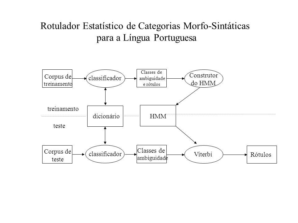 Corpus de treinamento classificador Classes de ambiguidade e rótulos Construtor do HMM Corpus de teste classificador Classes de ambiguidade Viterbi Ró