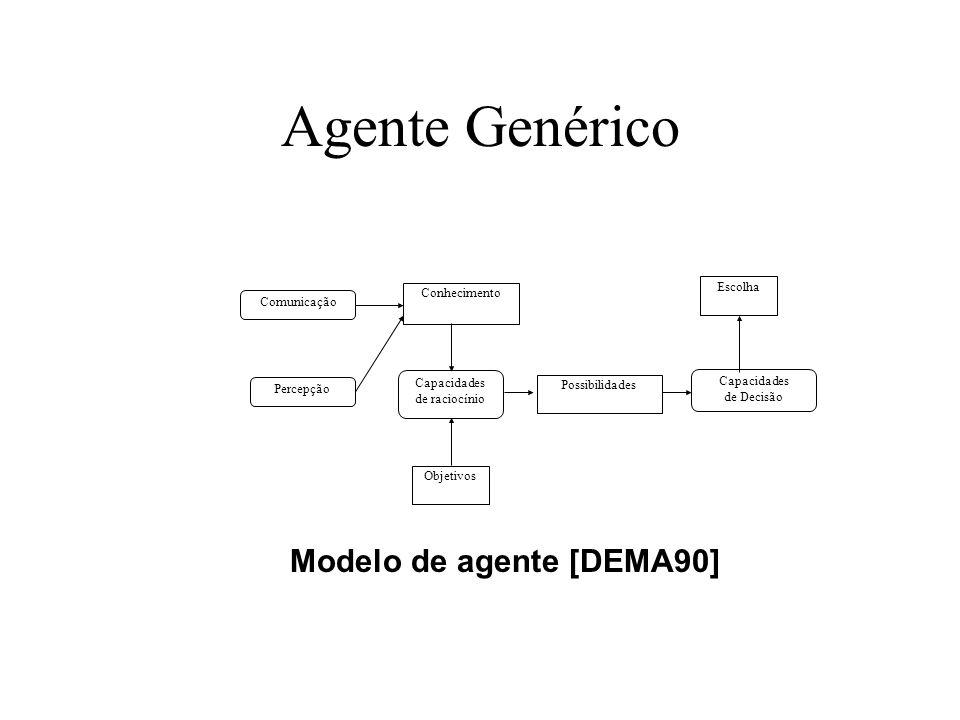 Agente Genérico Conhecimento Escolha Comunicação Capacidades de Decisão Possibilidades Capacidades de raciocínio Percepção Objetivos Modelo de agente