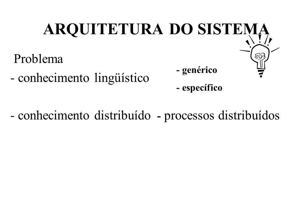 ARQUITETURA DO SISTEMA Problema - conhecimento lingüístico - conhecimento distribuído - processos distribuídos - genérico - específico