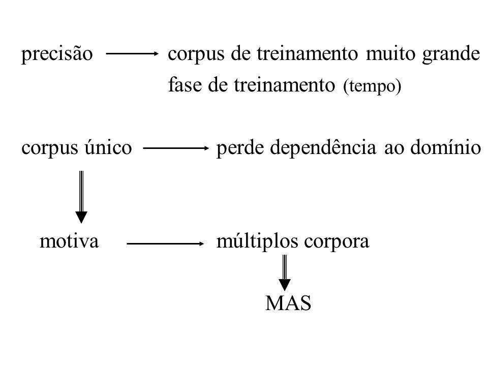 precisão corpus de treinamento muito grande fase de treinamento (tempo) corpus único perde dependência ao domínio motivamúltiplos corpora MAS