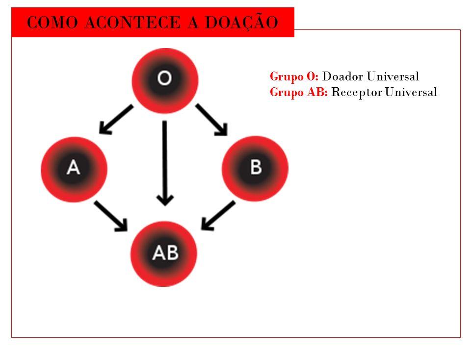 COMO ACONTECE A DOAÇÃO Grupo O: Doador Universal Grupo AB: Receptor Universal