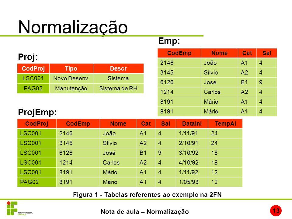 Normalização 13 Nota de aula – Normalização CodProjTipoDescr LSC001Novo Desenv.Sistema PAG02ManutençãoSistema de RH Proj: CodProjCodEmpNomeCatSalDataI