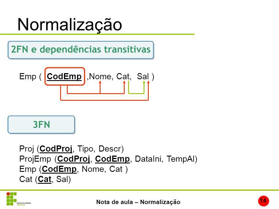 Normalização 14 Nota de aula – Normalização Emp ( CodEmp,Nome, Cat, Sal ) Proj (CodProj, Tipo, Descr) ProjEmp (CodProj, CodEmp, DataIni, TempAl) Emp (