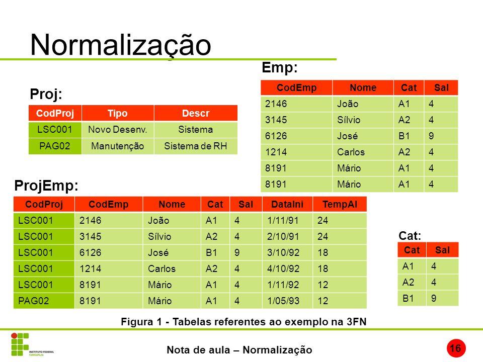 Normalização 16 Nota de aula – Normalização CodProjTipoDescr LSC001Novo Desenv.Sistema PAG02ManutençãoSistema de RH Proj: CodProjCodEmpNomeCatSalDataI