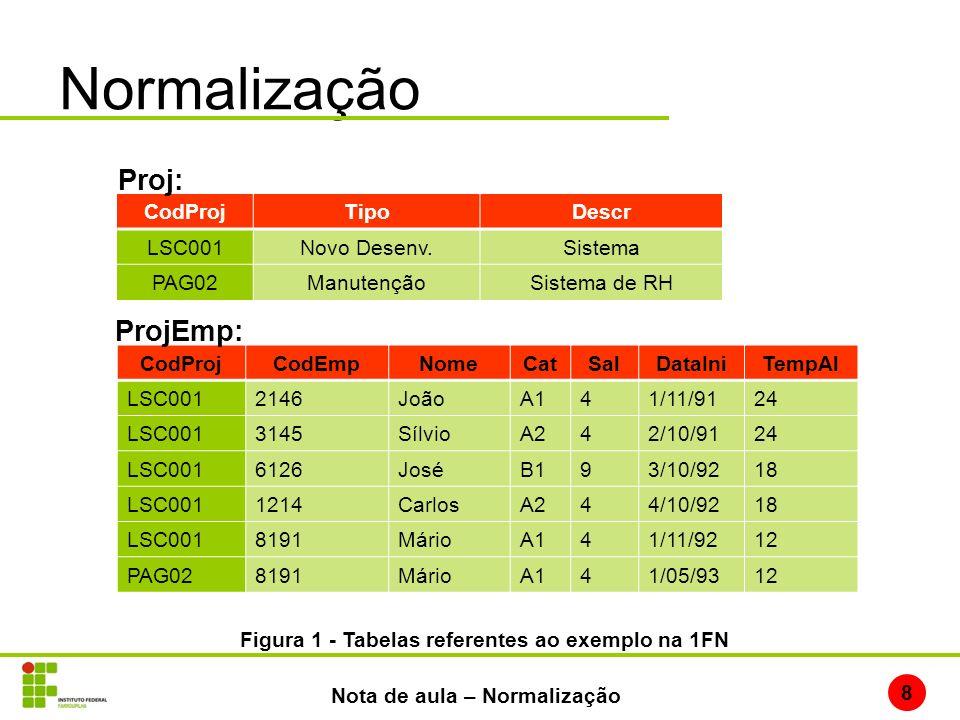 Normalização 8 Nota de aula – Normalização CodProjTipoDescr LSC001Novo Desenv.Sistema PAG02ManutençãoSistema de RH Proj: CodProjCodEmpNomeCatSalDataIn