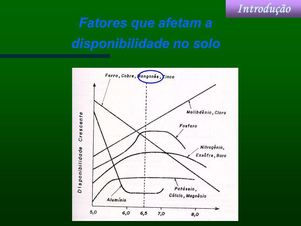 Figura. Relação dos teores de Mn e a produção da soja em vaso Absorção, transporte e redistribuição