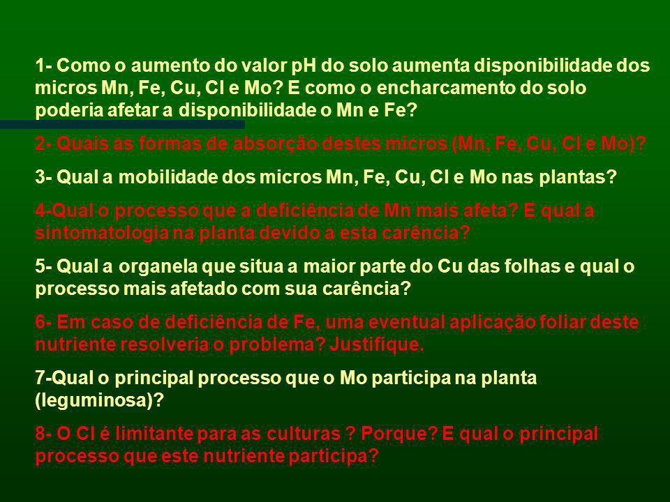 1- Como o aumento do valor pH do solo aumenta disponibilidade dos micros Mn, Fe, Cu, Cl e Mo? E como o encharcamento do solo poderia afetar a disponib