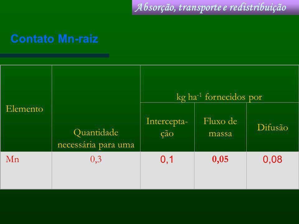 Elemento Quantidade necessária para uma colheita de 9 t ha -1 kg ha -1 fornecidos por Intercepta- ção Fluxo de massa Difusão Mn0,3 0,1 0,05 0,08 Absor