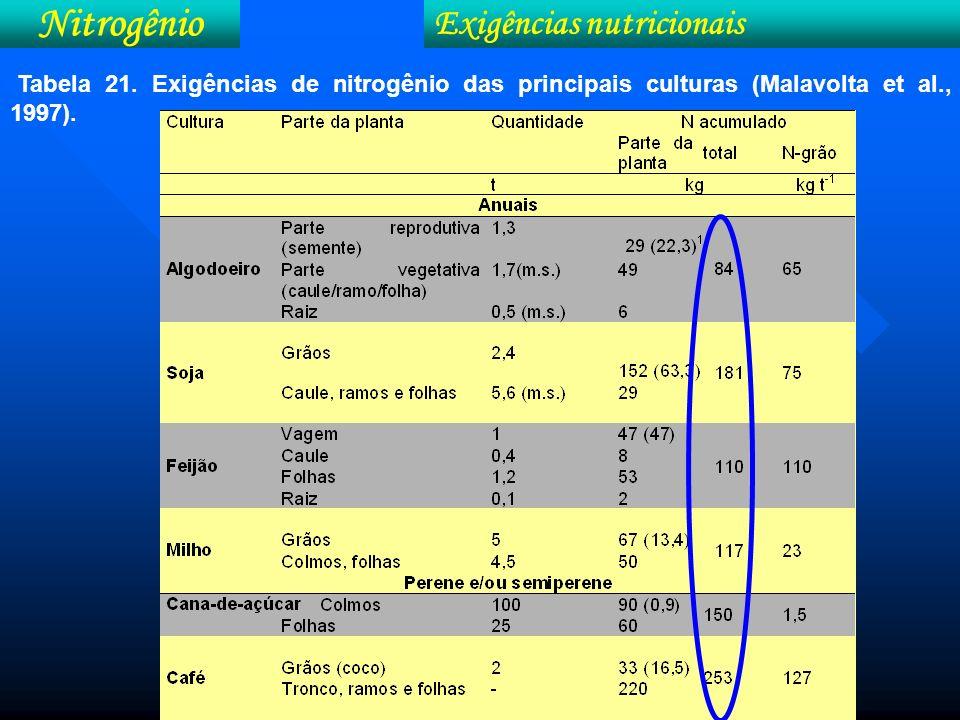 Nitrogênio Exigências nutricionais Marcha de absorção do nitrogênio pela cultura do milho (Adap.