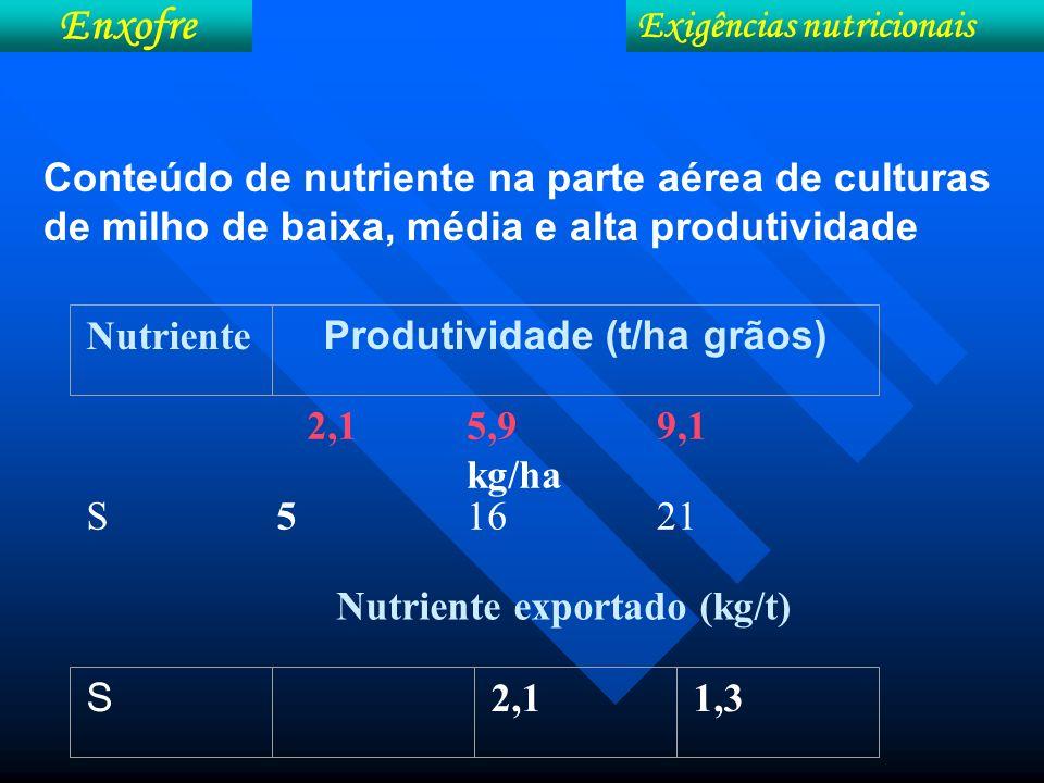 Conteúdo de nutriente na parte aérea de culturas de milho de baixa, média e alta produtividade 2,15,9 kg/ha 9,1 S51621 Nutriente exportado (kg/t) Nutr