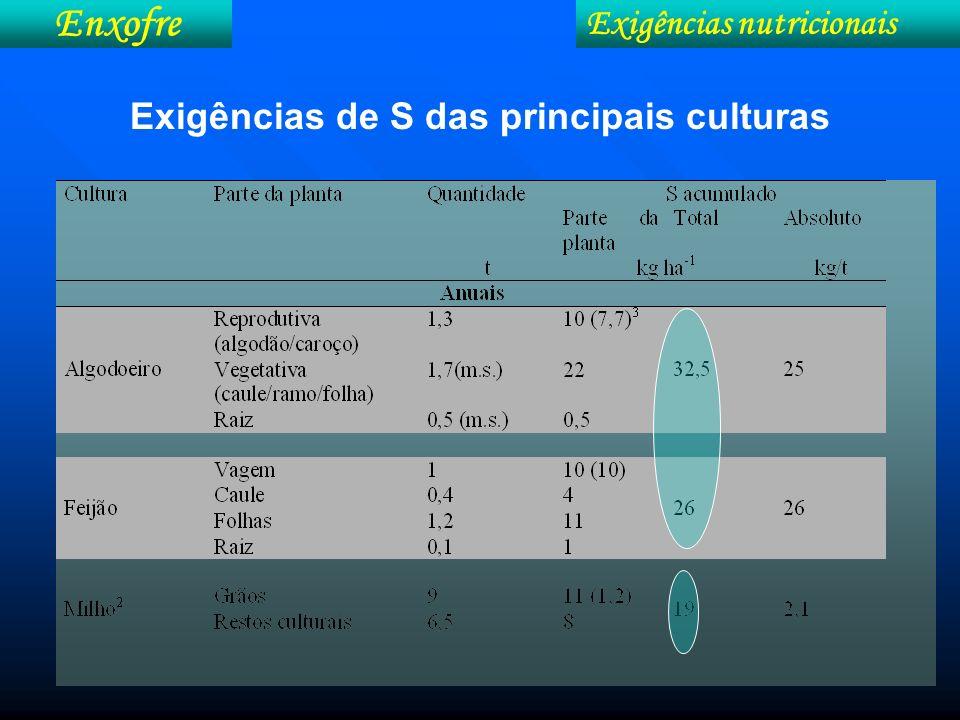 Exigências de S das principais culturas Exigências nutricionais Enxofre