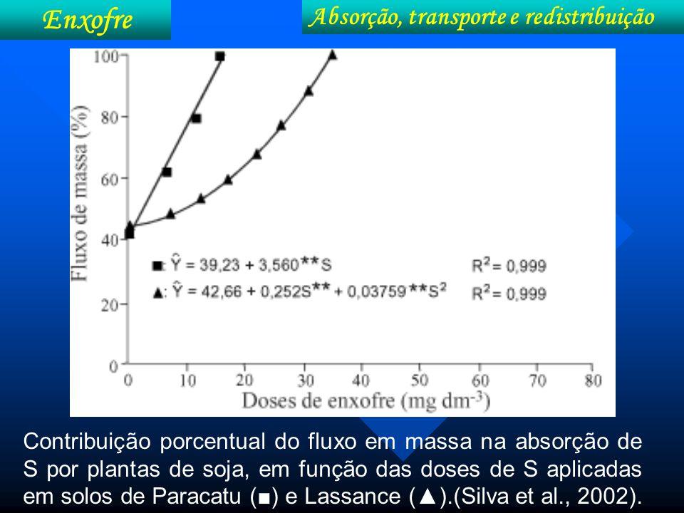 Contribuição porcentual do fluxo em massa na absorção de S por plantas de soja, em função das doses de S aplicadas em solos de Paracatu () e Lassance