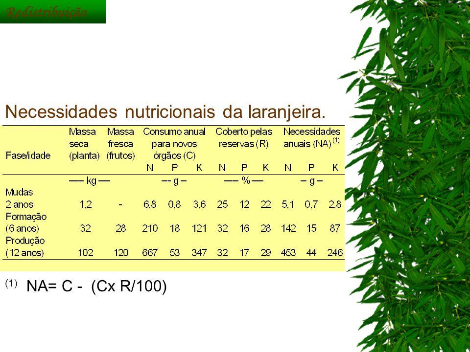 Necessidades nutricionais da laranjeira. Redistribuição (1) NA= C - (Cx R/100)