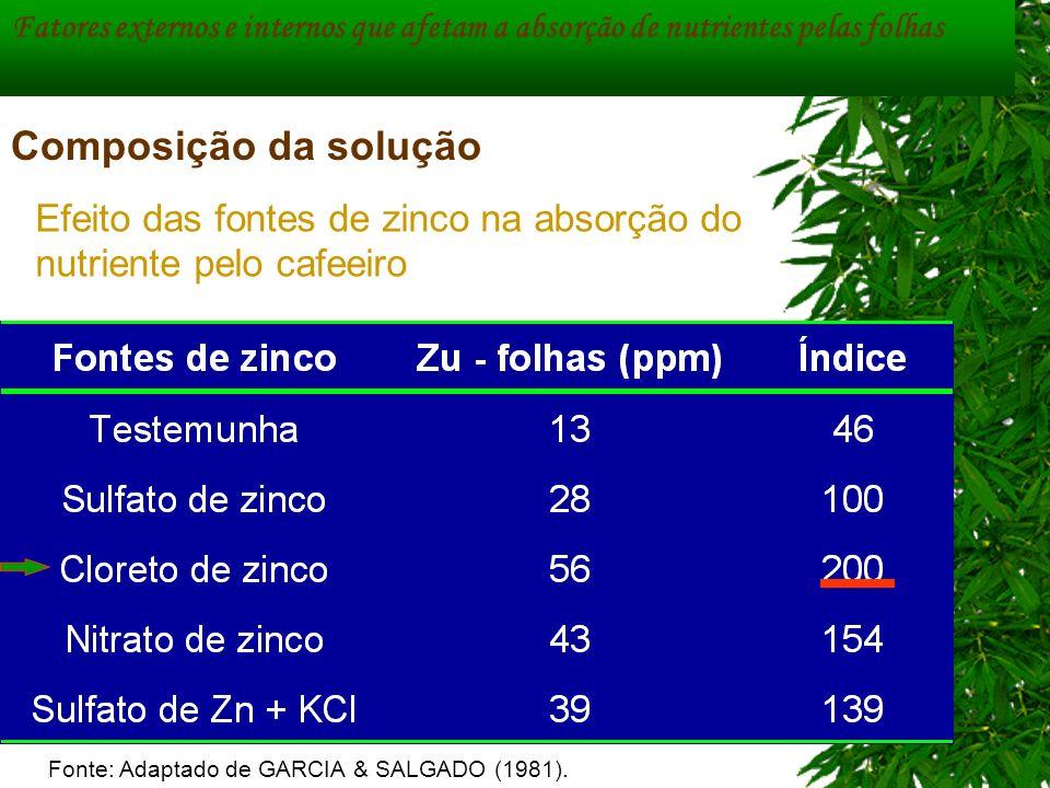 Fatores externos e internos que afetam a absorção de nutrientes pelas folhas Composição da solução Fonte: Adaptado de GARCIA & SALGADO (1981). Efeito