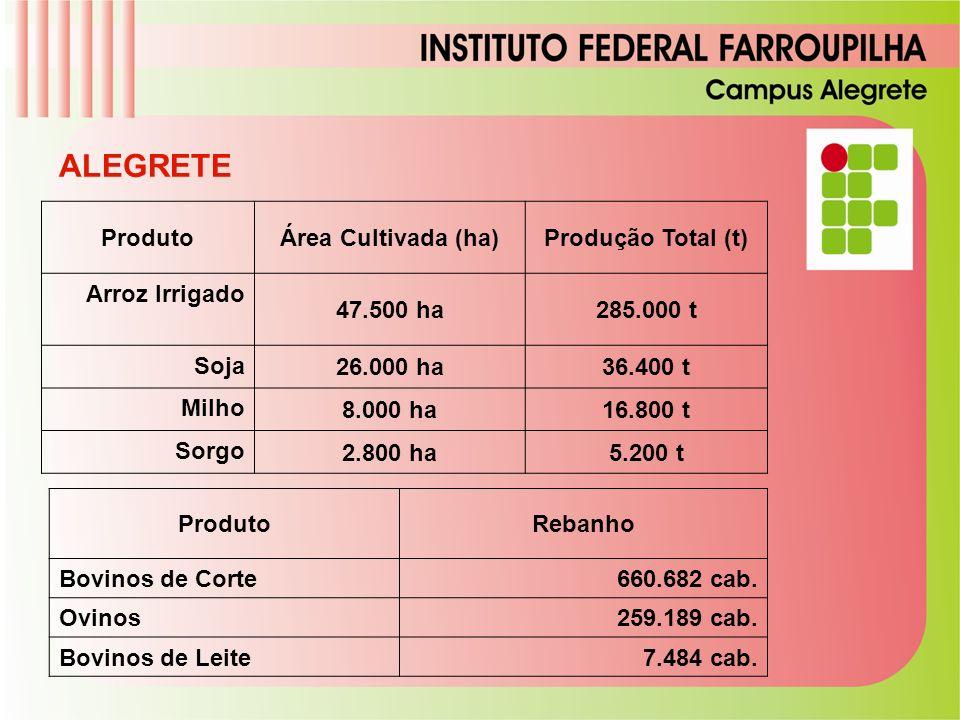 População Urbana 75.092 habitante s População Rural 9.246 habitante s TOTAL 84.338 habitante s ALEGRETE ProdutoÁrea Cultivada (ha)Produção Total (t) A