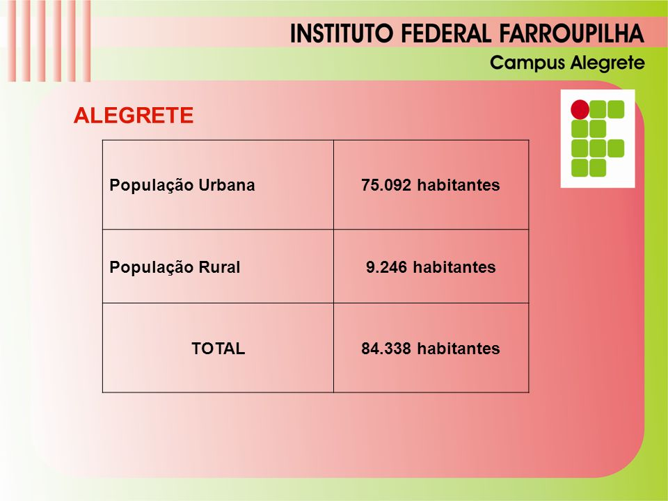 População Urbana 75.092 habitante s População Rural 9.246 habitante s TOTAL 84.338 habitante s População Urbana 75.092 habitan tes População Rural 9.2