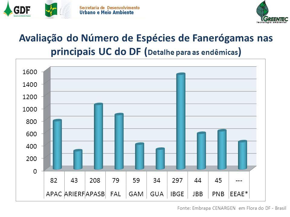Avaliação do Número de Espécies de Fanerógamas nas principais UC do DF ( Detalhe para as endêmicas ) Fonte: Embrapa CENARGEN em Flora do DF - Brasil