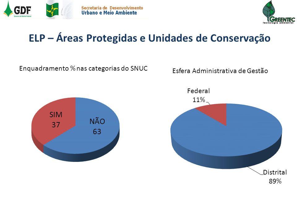 Enquadramento % nas categorias do SNUC Esfera Administrativa de Gestão ELP – Áreas Protegidas e Unidades de Conservação