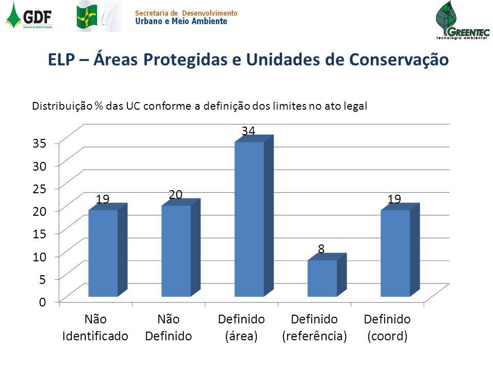 Distribuição % das UC conforme a definição dos limites no ato legal ELP – Áreas Protegidas e Unidades de Conservação