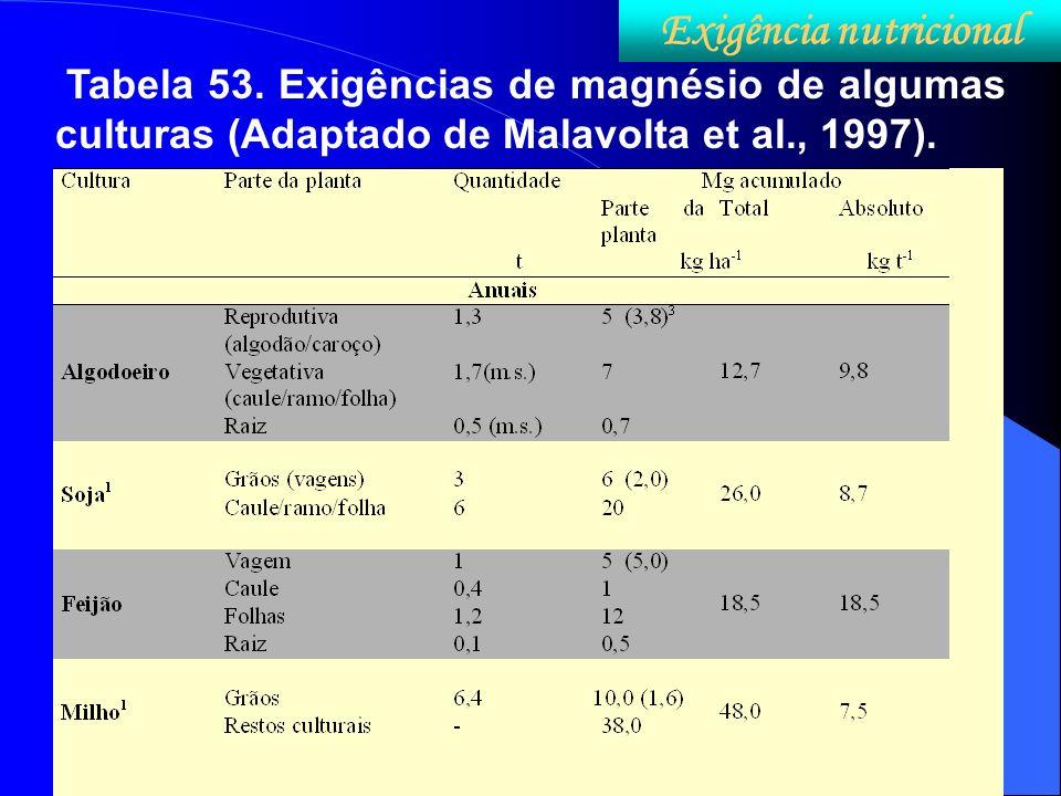 Tabela 53. Exigências de magnésio de algumas culturas (Adaptado de Malavolta et al., 1997). Exigência nutricional