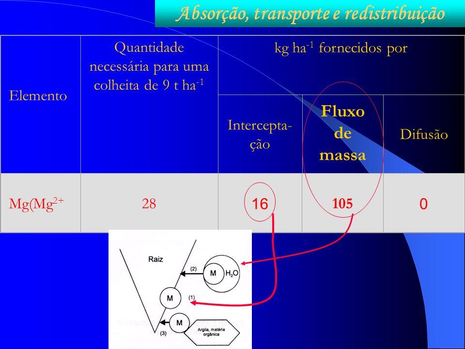 Elemento Quantidade necessária para uma colheita de 9 t ha -1 kg ha -1 fornecidos por Intercepta- ção Fluxo de massa Difusão Mg(Mg 2+ 28 16 105 0 Abso