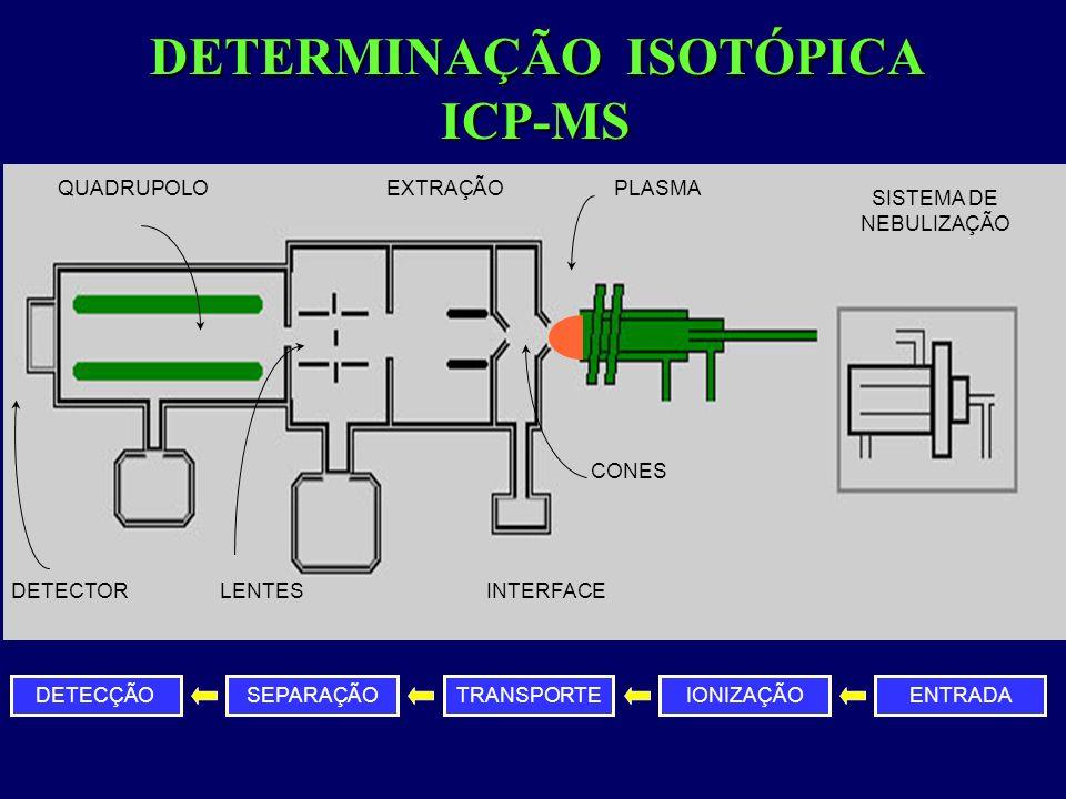 SISTEMA DE NEBULIZAÇÃO PLASMA INTERFACE QUADRUPOLO DETECTOR EXTRAÇÃO LENTES CONES DETERMINAÇÃO ISOTÓPICA ICP-MS DETECÇÃO TRANSPORTEIONIZAÇÃOENTRADASEP