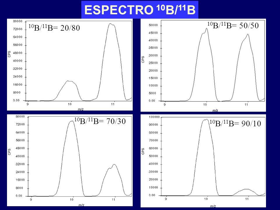 ESPECTRO 10 B/ 11 B 10 B/ 11 B= 20/80 10 B/ 11 B= 50/50 10 B/ 11 B= 90/10 10 B/ 11 B= 70/30