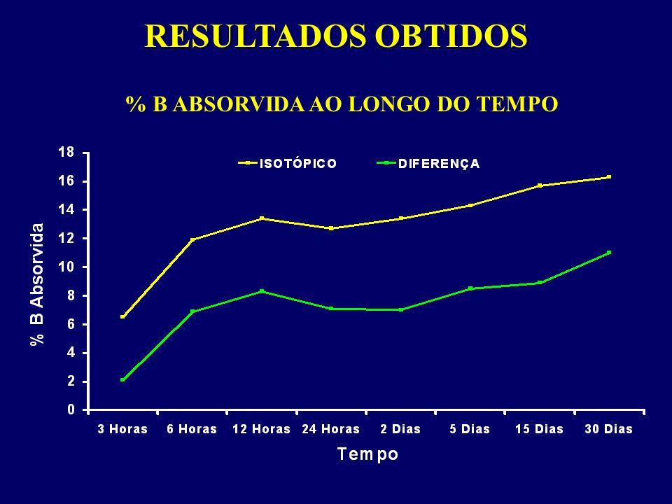 RESULTADOS OBTIDOS % B ABSORVIDA AO LONGO DO TEMPO