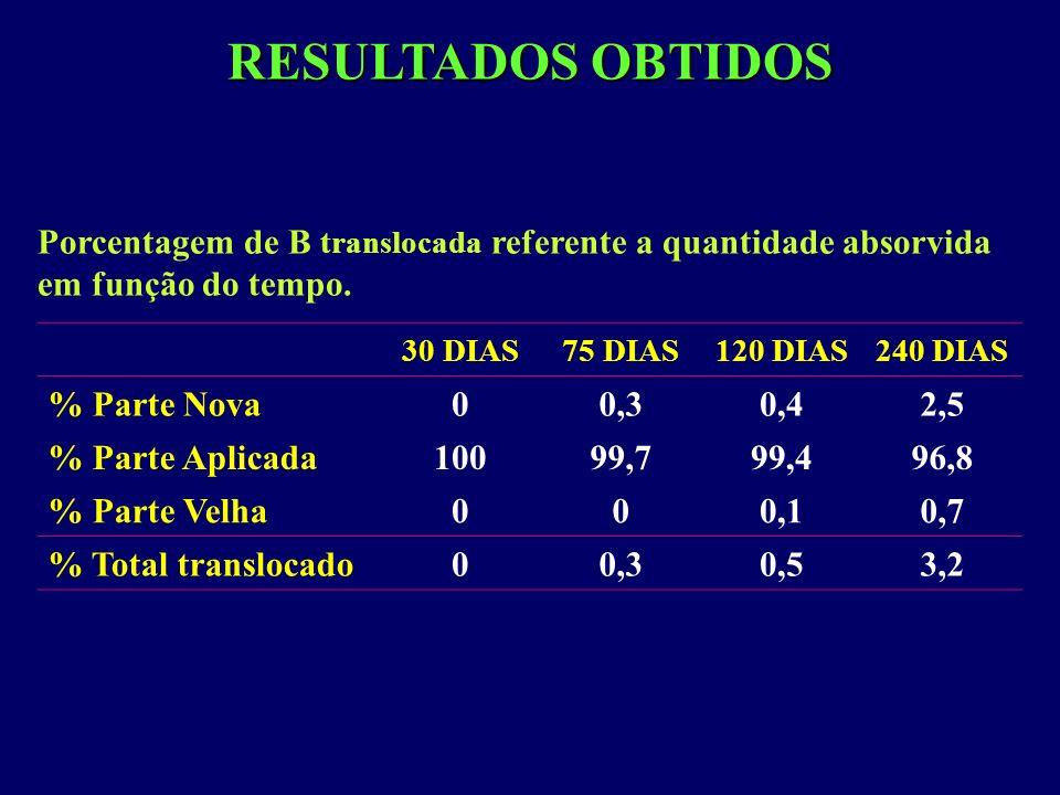 RESULTADOS OBTIDOS Porcentagem de B translocada referente a quantidade absorvida em função do tempo. 30 DIAS75 DIAS120 DIAS240 DIAS % Parte Nova00,30,