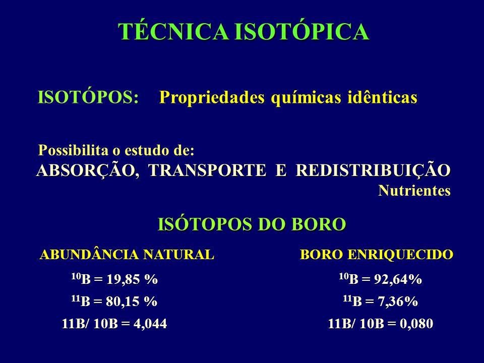 ISOTÓPOS: Propriedades químicas idênticas ISÓTOPOS DO BORO 10 B = 19,85 % 11 B = 80,15 % 11B/ 10B = 4,044 ABUNDÂNCIA NATURALBORO ENRIQUECIDO 10 B = 92