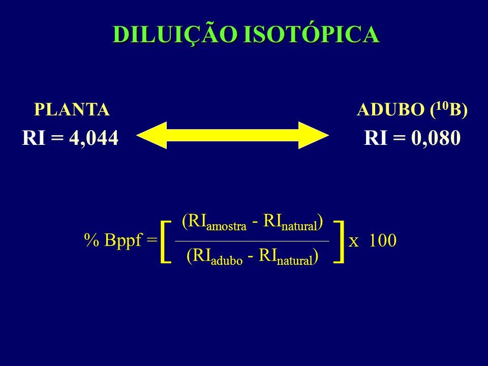 DILUIÇÃO ISOTÓPICA ADUBO ( 10 B) RI = 0,080 PLANTA RI = 4,044 % Bppf = [ ] X 100 (RI amostra - RI natural ) (RI adubo - RI natural )