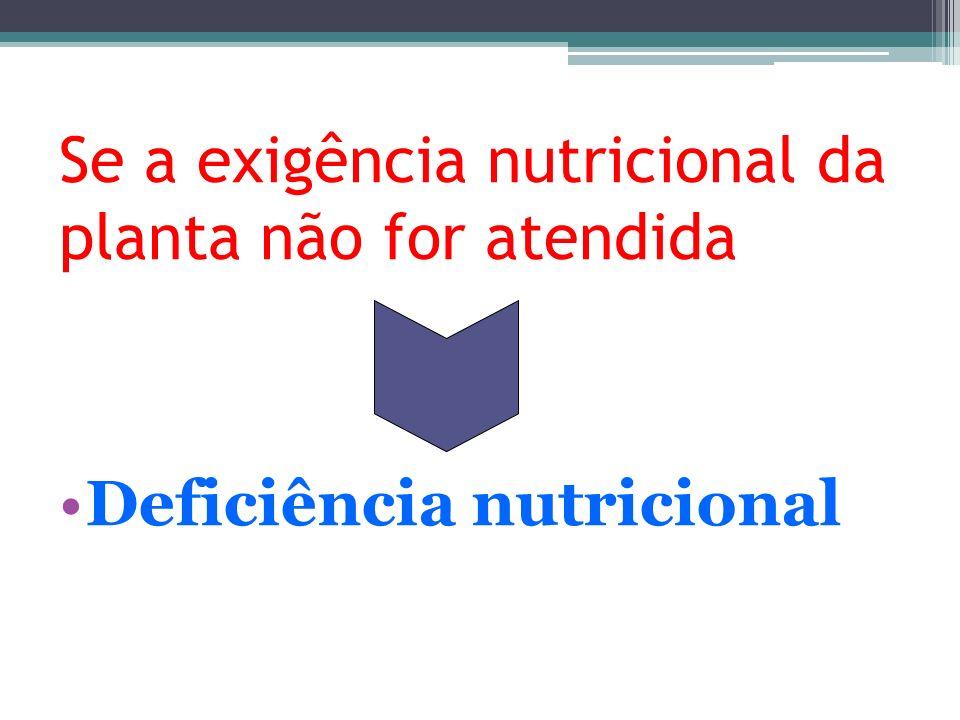 Se a exigência nutricional da planta não for atendida Deficiência nutricional