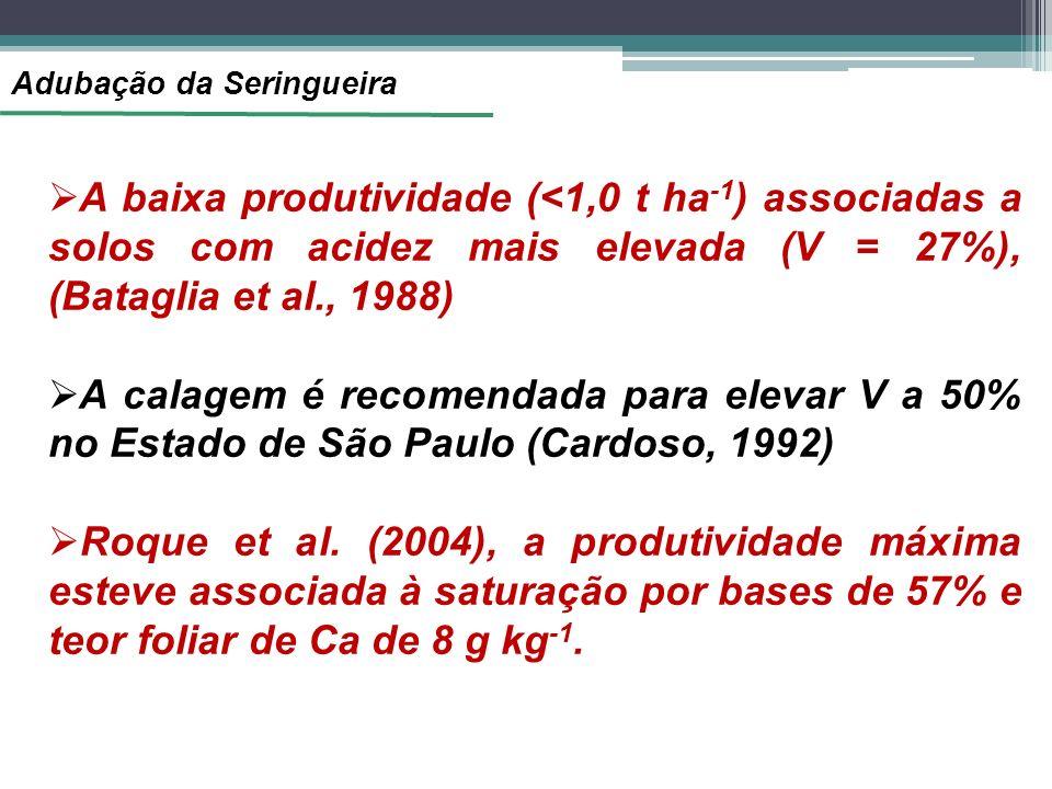 Adubação da Seringueira A baixa produtividade (<1,0 t ha -1 ) associadas a solos com acidez mais elevada (V = 27%), (Bataglia et al., 1988) A calagem é recomendada para elevar V a 50% no Estado de São Paulo (Cardoso, 1992) Roque et al.