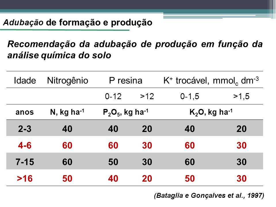 Adubação de formação e produção Recomendação da adubação de produção em função da análise química do solo IdadeNitrogênioP resinaK + trocável, mmol c dm -3 0-12>120-1,5>1,5 anosN, kg ha -1 P 2 O 5, kg ha -1 K 2 O, kg ha -1 2-340 204020 4-660 306030 7-156050306030 >165040205030 (Bataglia e Gonçalves et al., 1997)