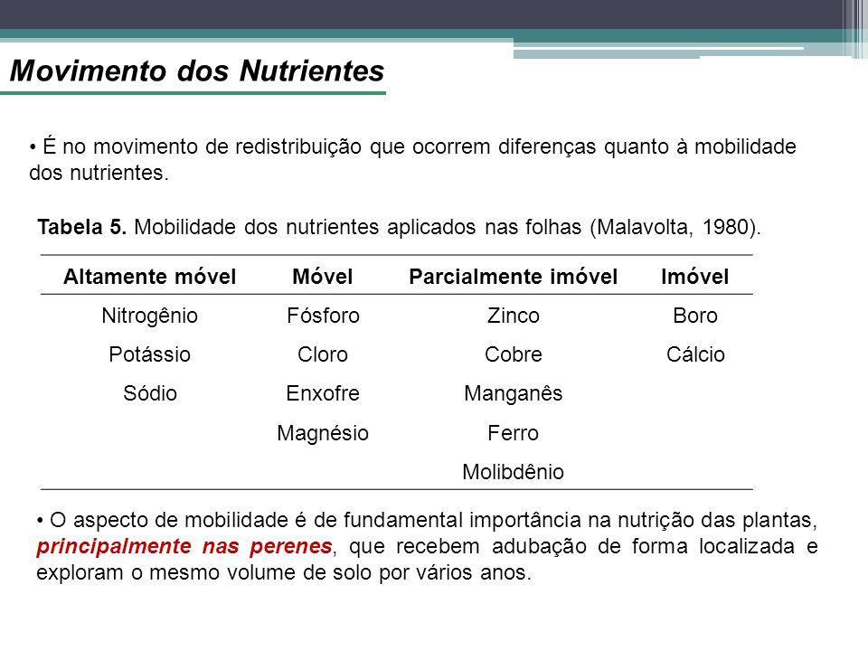 Movimento dos Nutrientes É no movimento de redistribuição que ocorrem diferenças quanto à mobilidade dos nutrientes. Altamente móvelMóvelParcialmente