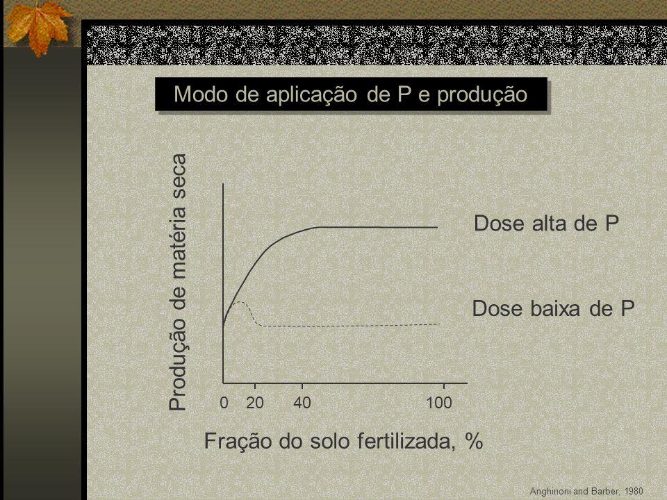 Fração do solo fertilizada, % 01002040 Modo de aplicação de P e produção Dose baixa de P Dose alta de P Produção de matéria seca Anghinoni and Barber,