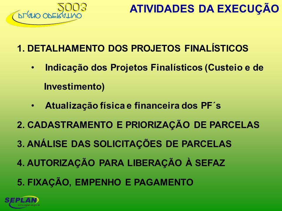 ATIVIDADES DA EXECUÇÃO 1. DETALHAMENTO DOS PROJETOS FINALÍSTICOS Indicação dos Projetos Finalísticos (Custeio e de Investimento) Atualização física e