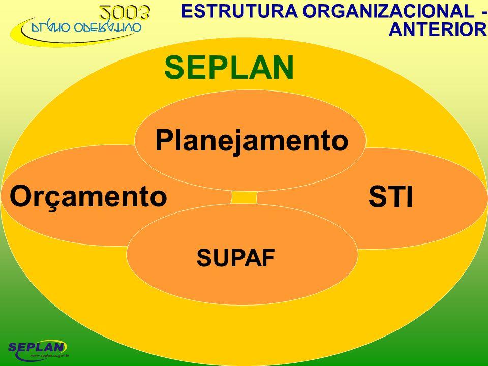 SEPLAN Orçamento Captação Acompanhamento Planejamento Orçamento ESTRUTURA ORGANIZACIONAL- ATUAL SUPAF