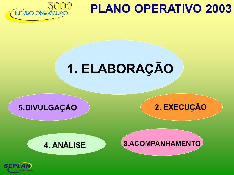 PLANO OPERATIVO 2003 1. ELABORAÇÃO 2. EXECUÇÃO 3.ACOMPANHAMENTO 4. ANÁLISE 5.DIVULGAÇÃO