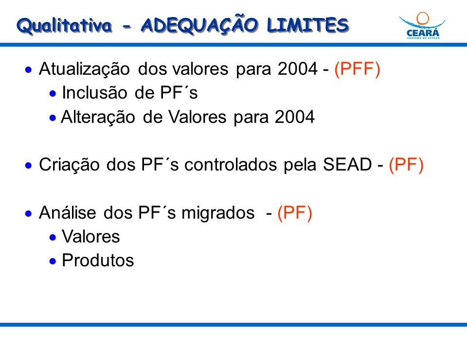 Qualitativa - ADEQUAÇÃO LIMITES Atualização dos valores para 2004 - (PFF) Inclusão de PF´s Alteração de Valores para 2004 Criação dos PF´s controlados pela SEAD - (PF) Análise dos PF´s migrados - (PF) Valores Produtos