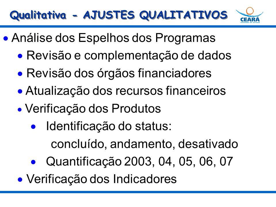 Qualitativa - AJUSTES QUALITATIVOS Análise dos Espelhos dos Programas Revisão e complementação de dados Revisão dos órgãos financiadores Atualização dos recursos financeiros Verificação dos Produtos Identificação do status: concluído, andamento, desativado Quantificação 2003, 04, 05, 06, 07 Verificação dos Indicadores
